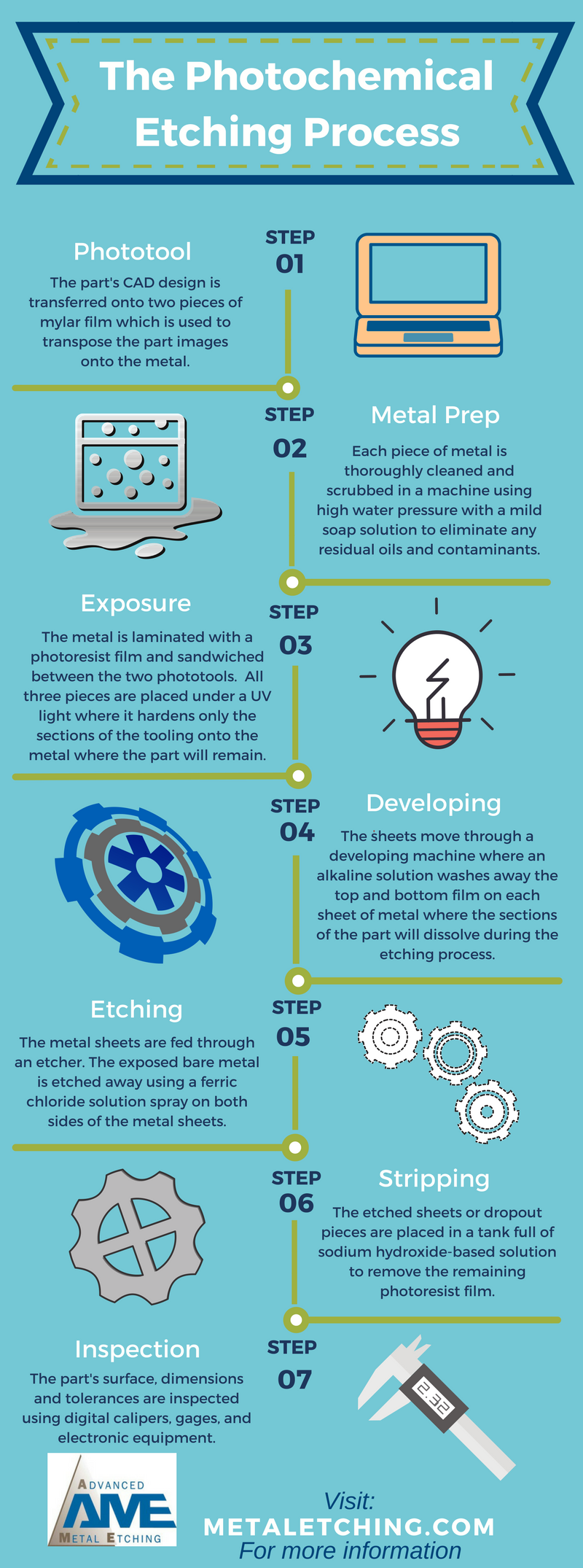 photochemical etching process infographic