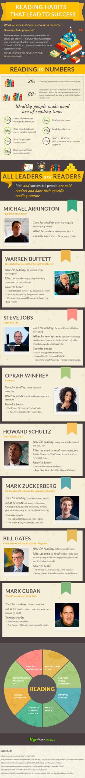 reading habits lead success