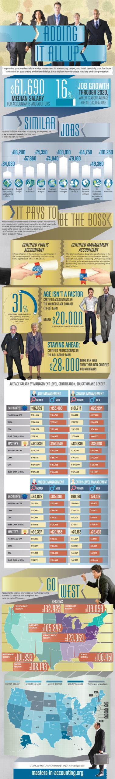 salaries1