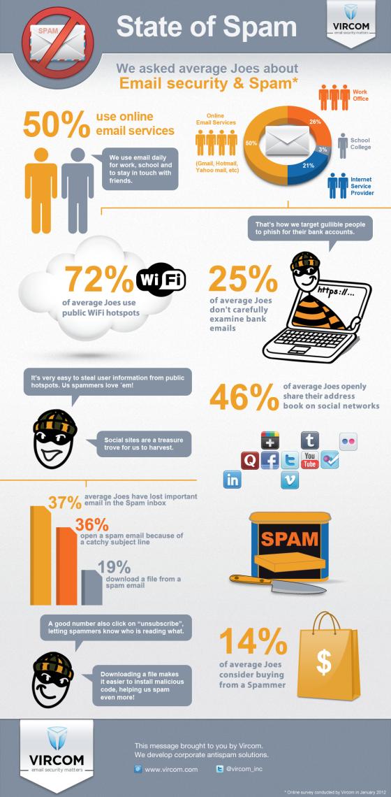 state of spam vircom blog