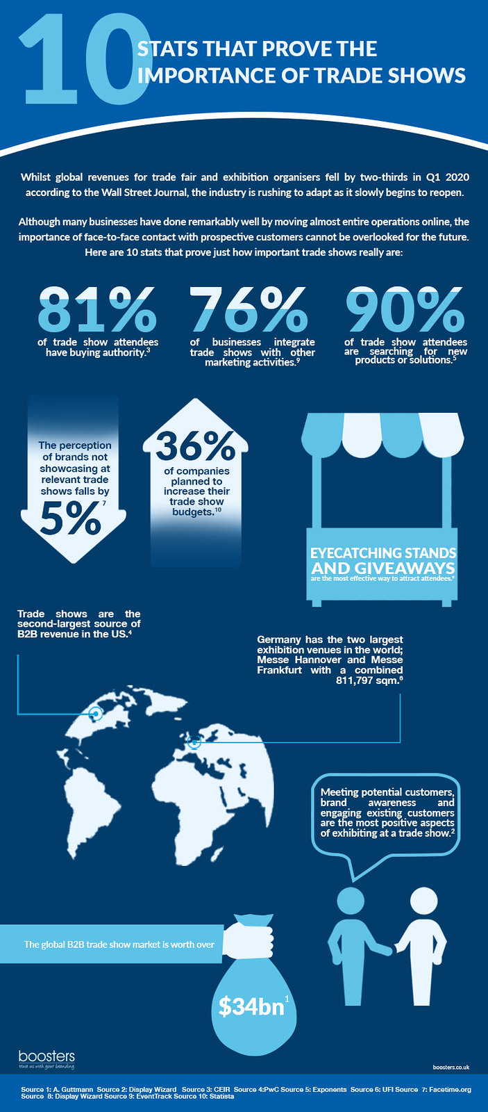 the importance trade shows infographic