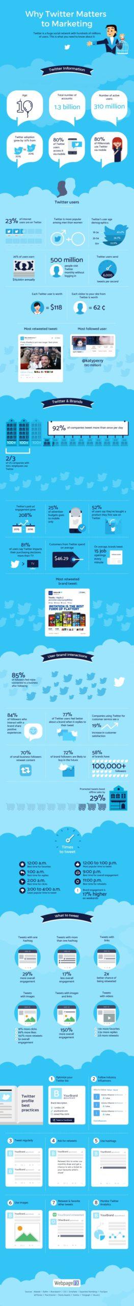 twitter digital marketing