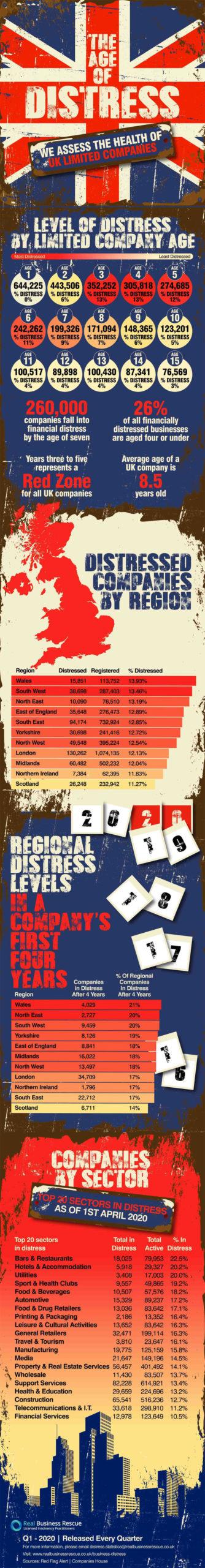 uk company distress q1 2020 infographic