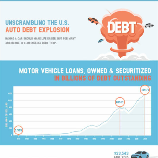 unscrambling the us auto debt explosion infographic