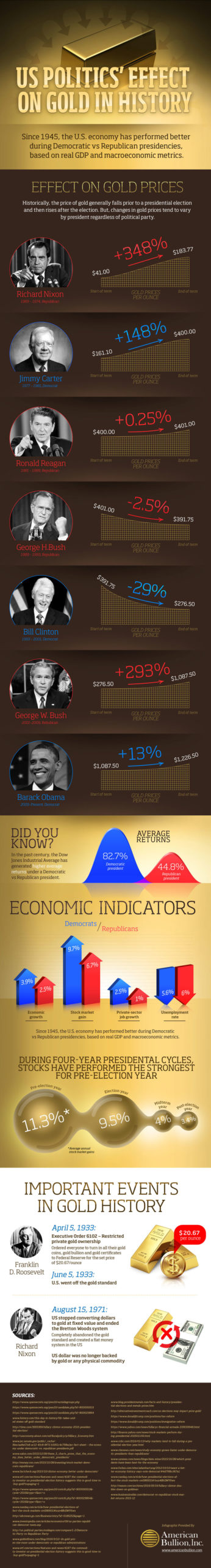 us politics effect gold