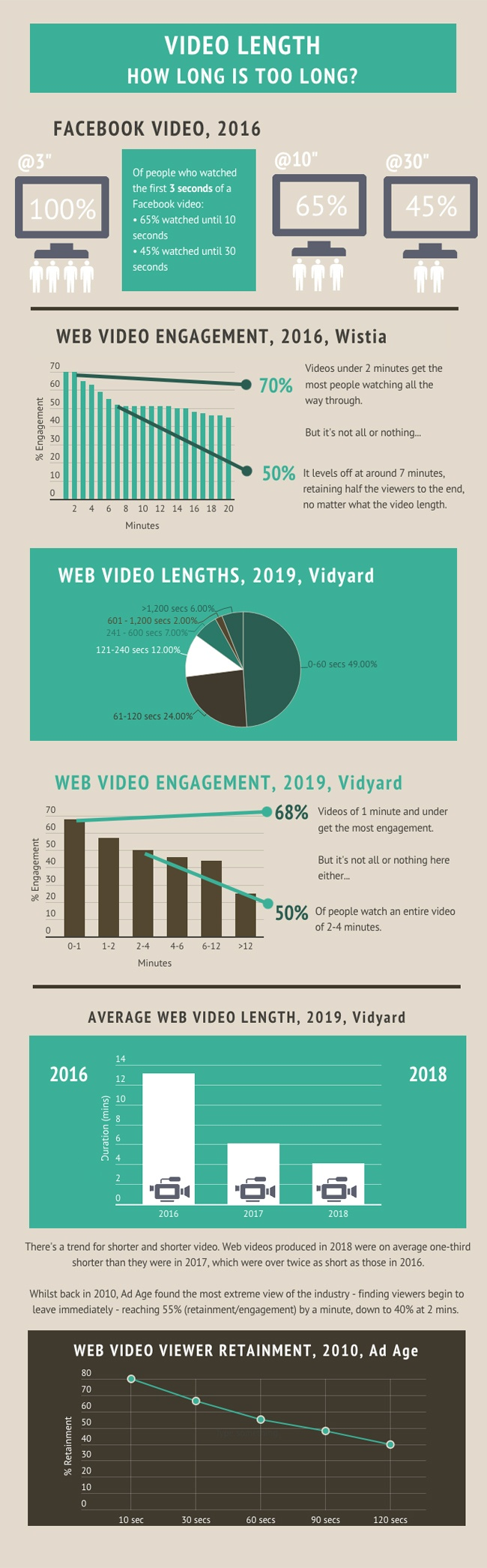 video length how long is too long infographic