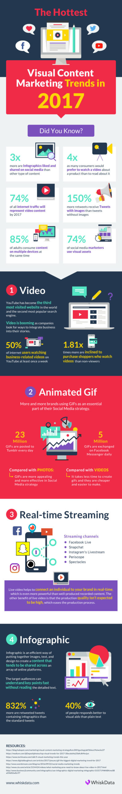 visual content marketing trends infographic