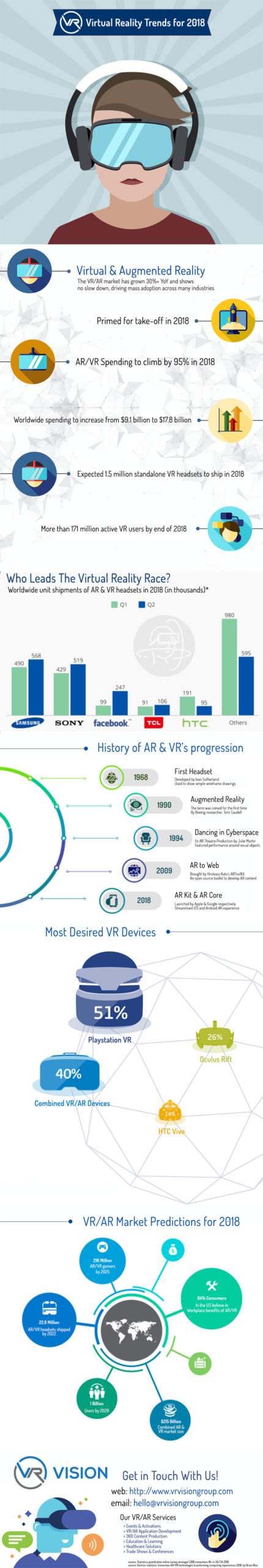 vr ar trends for 2018 infographic