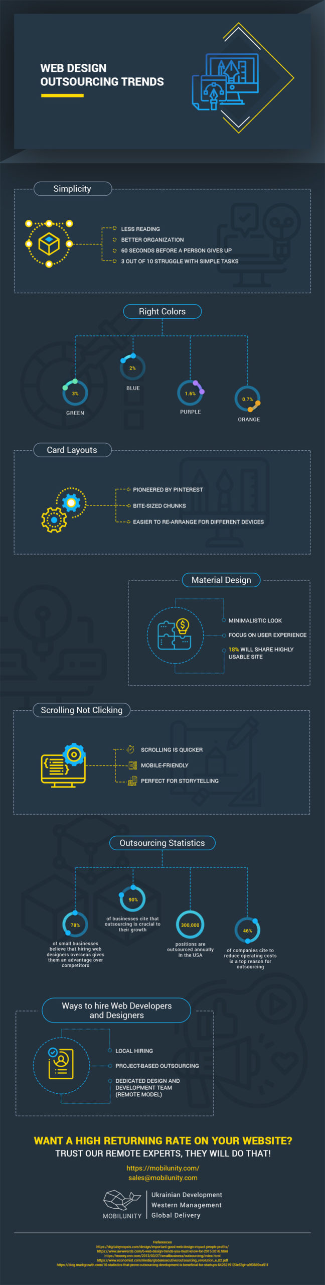 web design outsourcing trends infographic