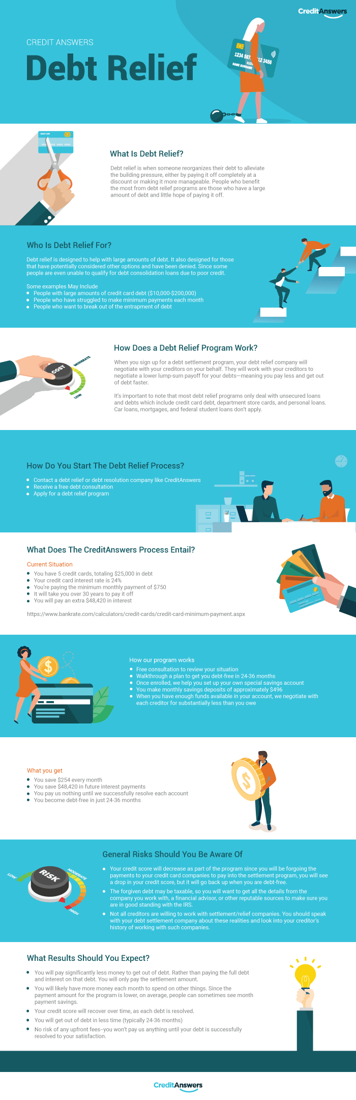 what is debt relief infographic