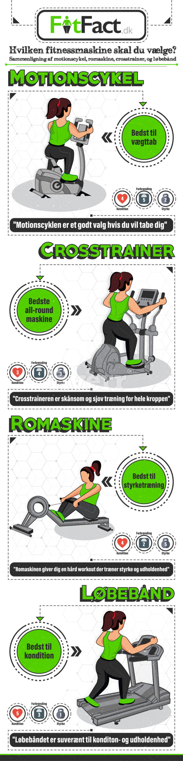 which exercise machine should you choose infographic