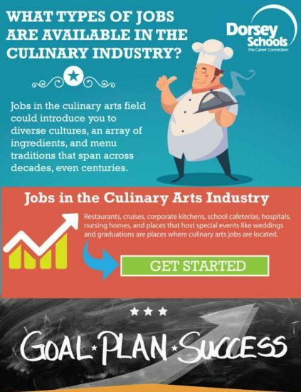 work culinary pro infographic