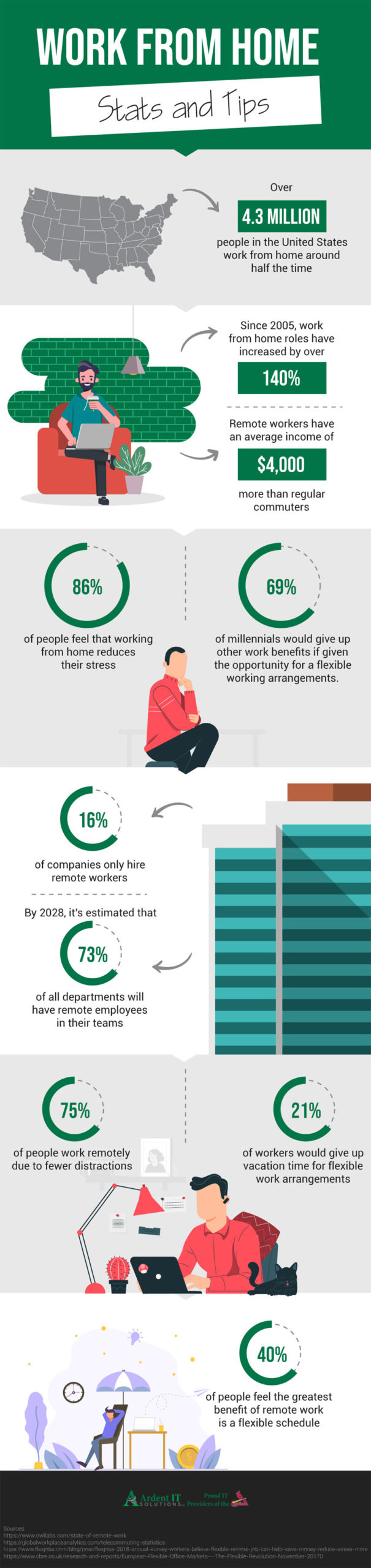 work from home stats and tips infographic
