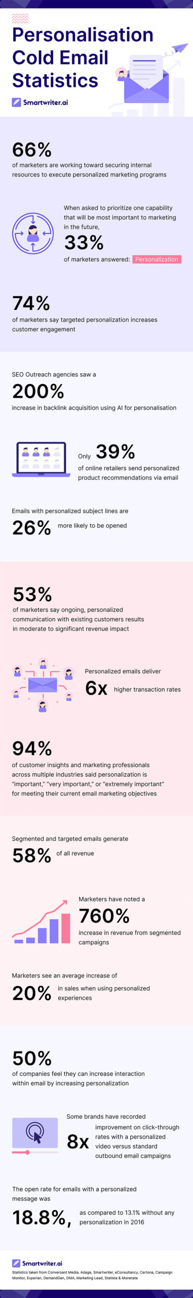 personalization cold email statistics